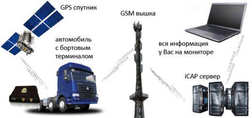GPS-мониторинг
