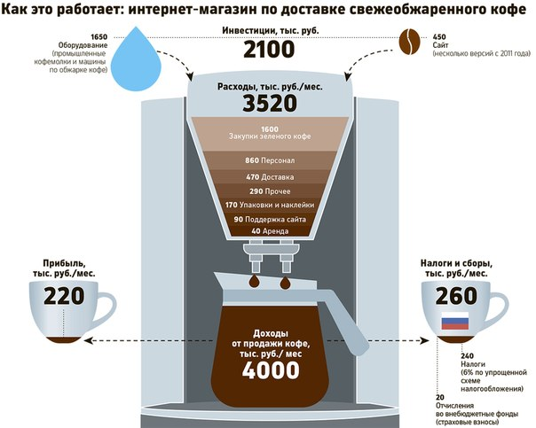 герой бизнес план кофе в пробках зависимости